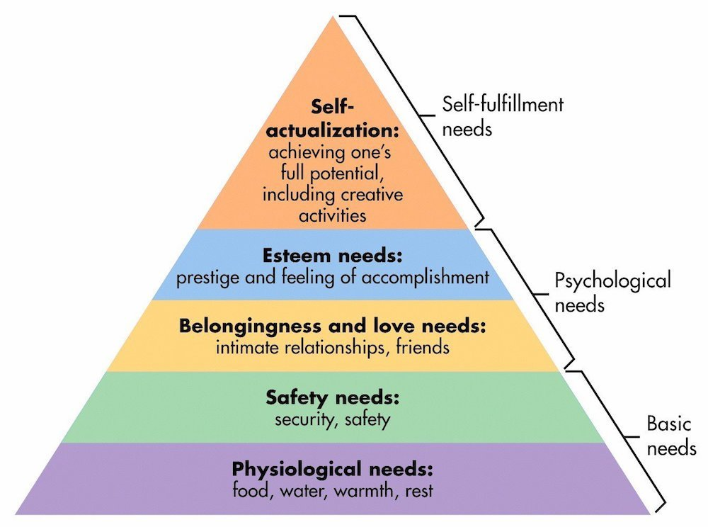 Interoceptive Awareness , How Interoception effects kids with autism - Maslow's Hierarchy of Needs