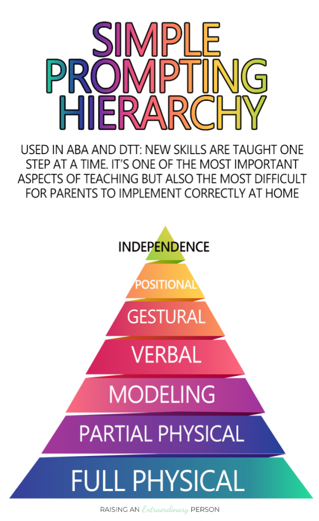 Diagram of a simple prompt hierarchy - How to use prompting to teach your child new schools and to do things independently #Autism #AutismStrategies #ABA #AppliedBehaviorAnalysis #DTT #SpecialNeedsParenting #SpecialNeeds