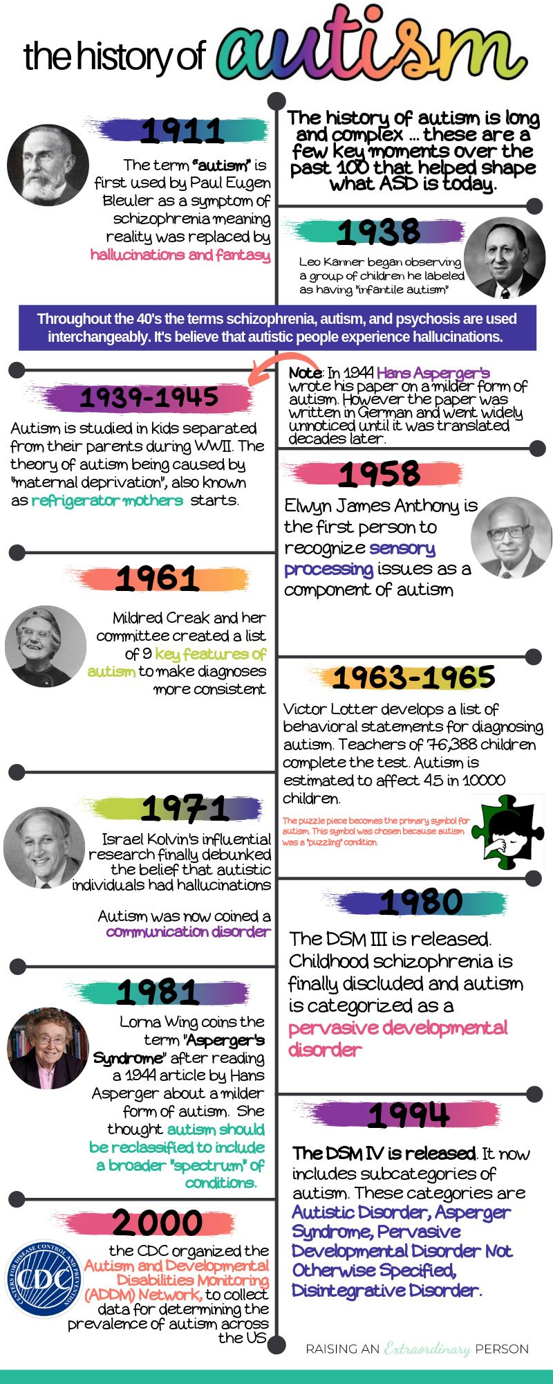 the history of autism - infographic timeline of autism