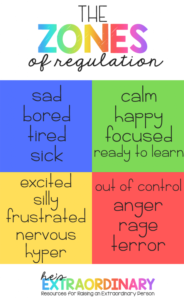 The Zones of Regulation - Overview of the Zones of Regulation - Social Emotional Learning for Kids