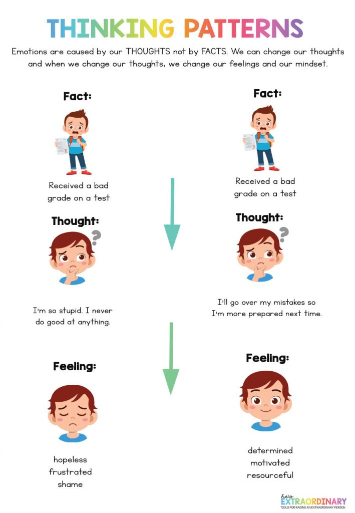 Negative Thinking Patterns - Emotions are caused by our thoughts not by facts. We can control our thoughts - when we change our thoughts we not only change our emotions but our mindset.