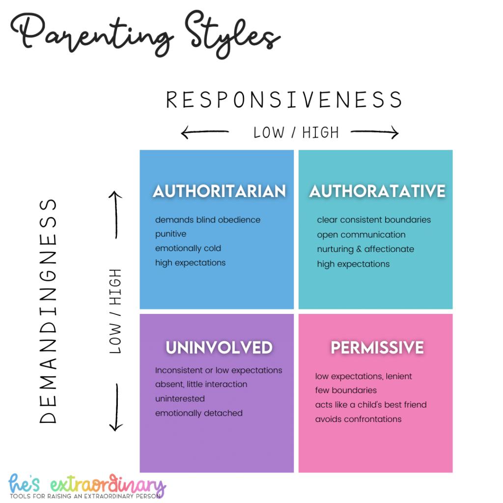 Parenting Styles framework