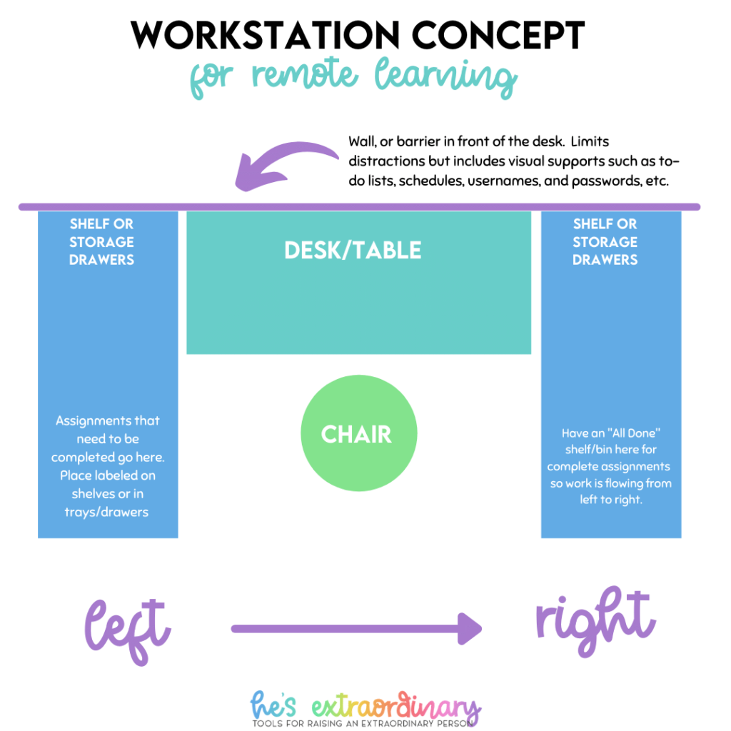 Workstation concept for remote learning for kids with ADHD - based on the TEACHH philosophy
