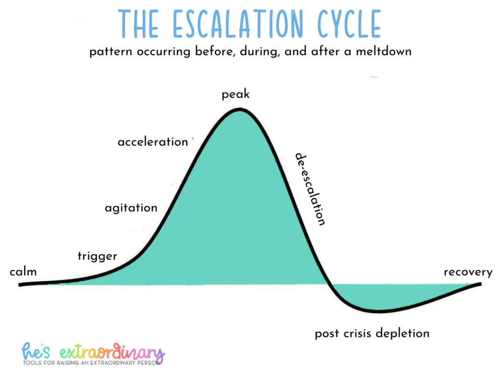 diagram of the escalation cycle, which demonstrates the pattern that happens before during and after a meltdown or crisis